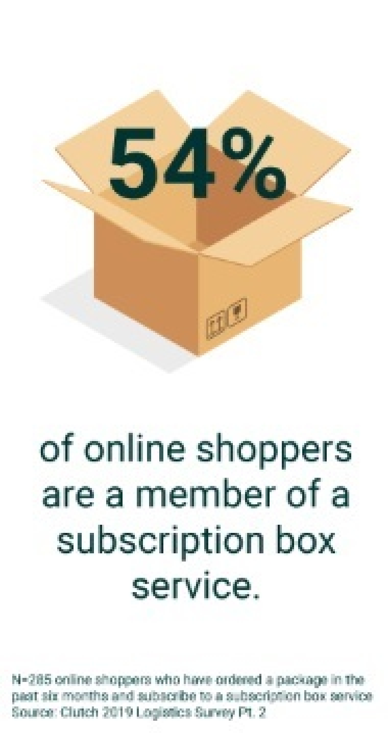 How the Subscription Box Economy Exploded in Popularity